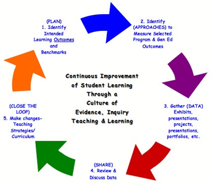 Assessment Cycle by Rich James