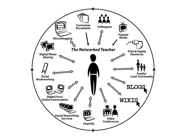 Alec Couros' Diagram of the Networked Teacher of Today